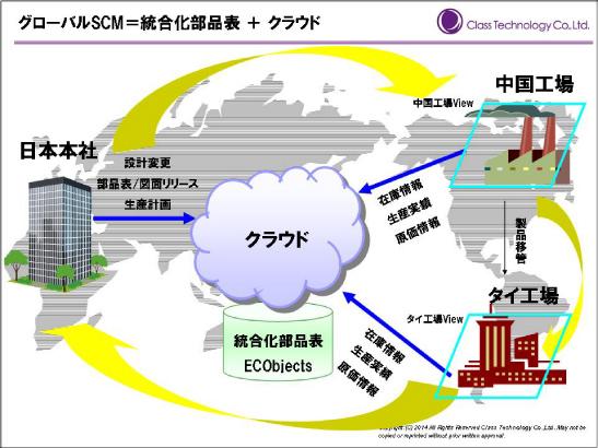 globalscm2