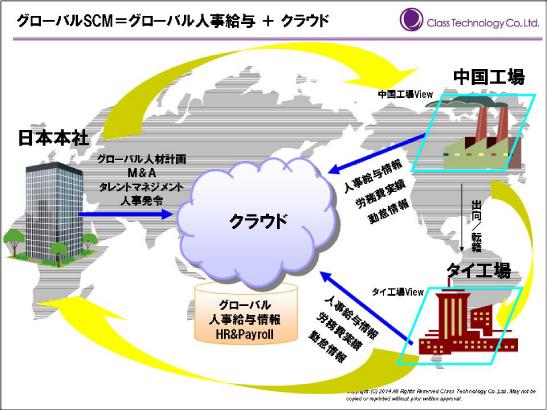 globalscm3