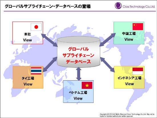 globalscm6